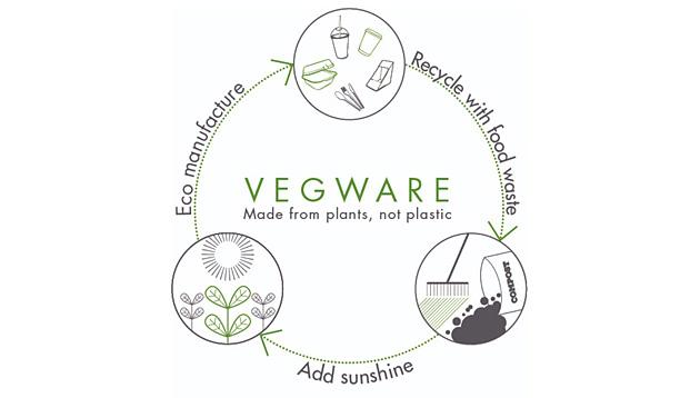 Vegware-komposztálás